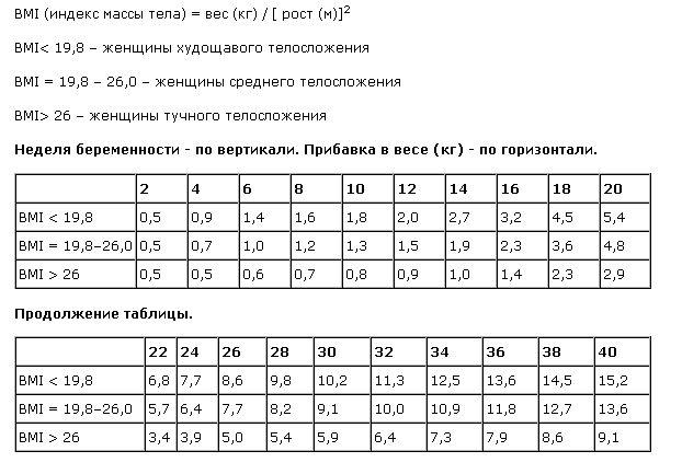Таблица увеличения веса беременных 57