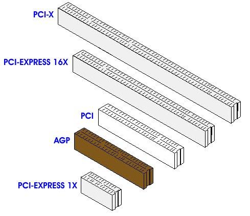 Pci and pci express slots