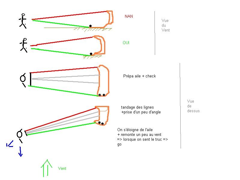 Souci decollage unity en bord de fenetre for Bord de fenetre kite