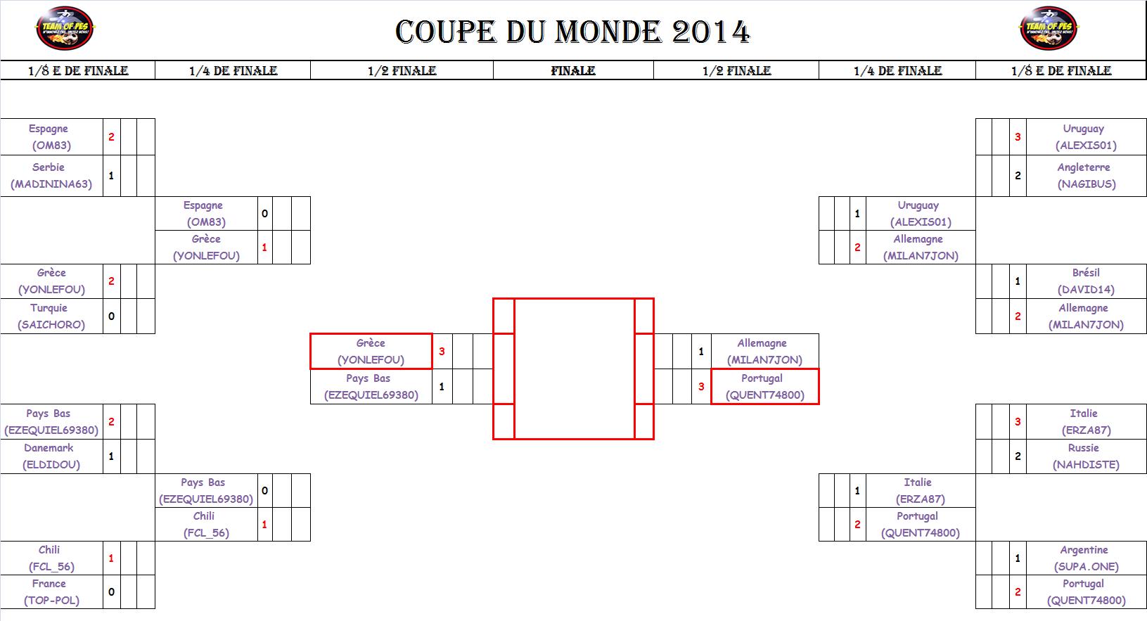 Coupe du monde tableau phase finale - Tableau phase finale coupe du monde 2014 ...