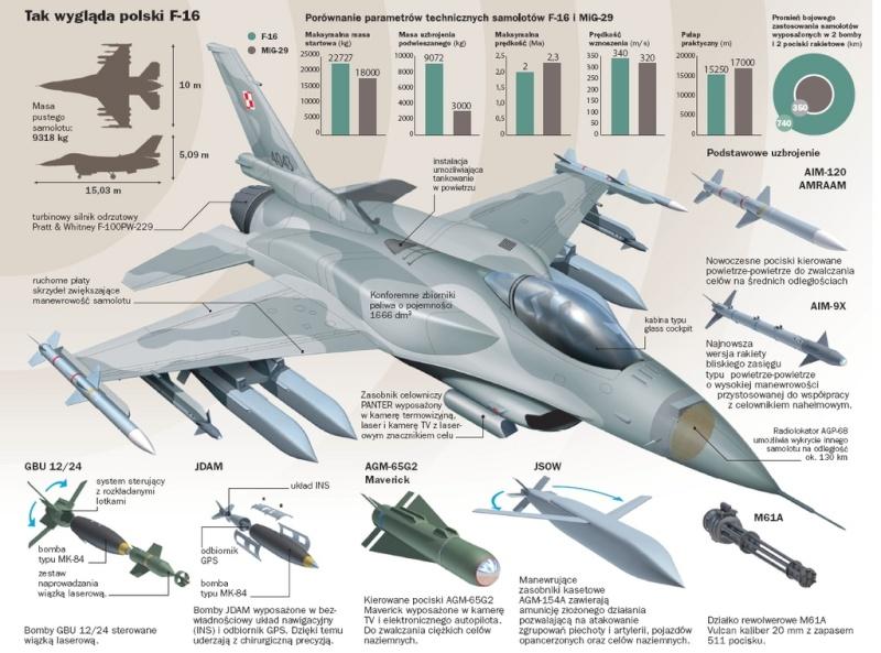 Разве МиГ-29 хуже F-16? Почему Болгария переоснащается?!