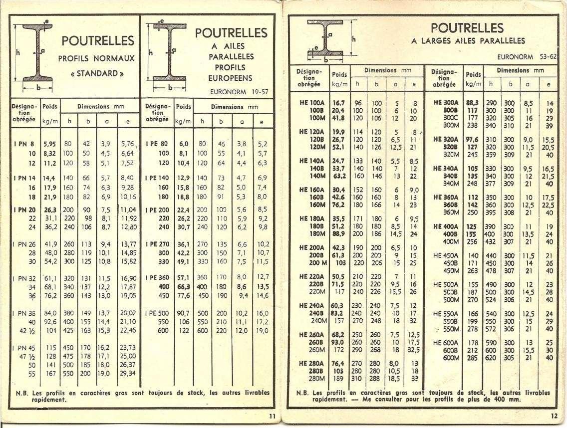 Tableaux de profil s tubes acier dimensions poids et conditions d 39 utilisation - Acier s ...