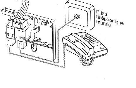 comment se brancher la box. Black Bedroom Furniture Sets. Home Design Ideas