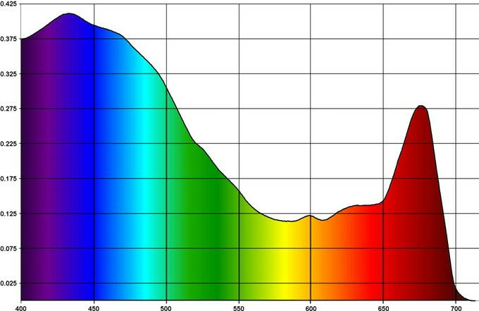 Cost U Less >> LED 440nm or 450nm peaks?